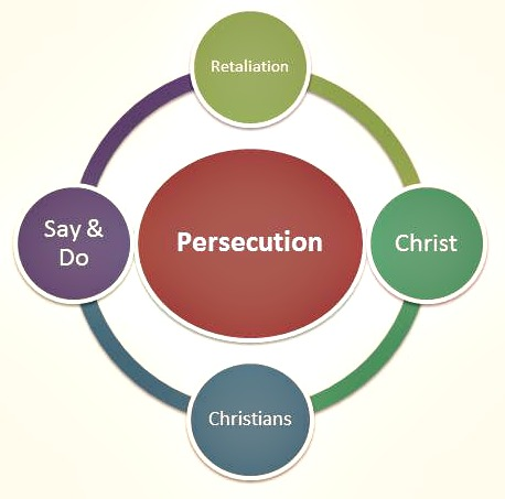 What Is Persecution, Really? | Project 13:3
